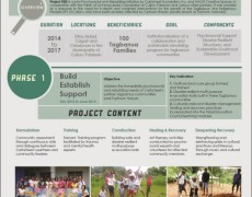 Status Report 2014: Cartwheel Initiatives for Communities Hit by Typhoon Haiyan
